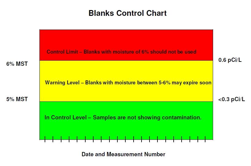 blanks chart
